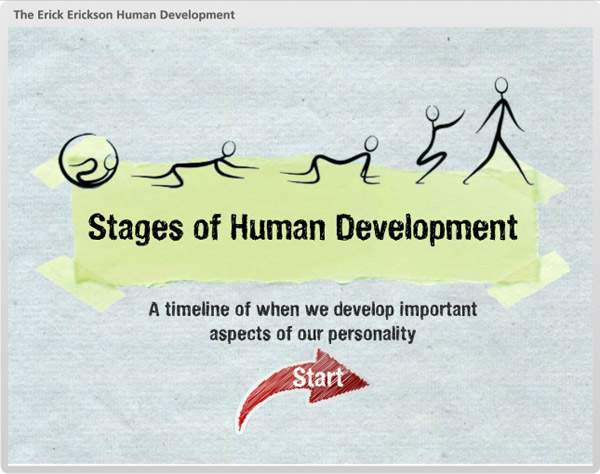 The Erickson Human Development | E-learning Examples | E learning demos