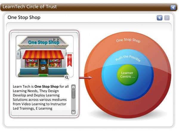 LearnTech – Engaging Interactions - Circle of Trust