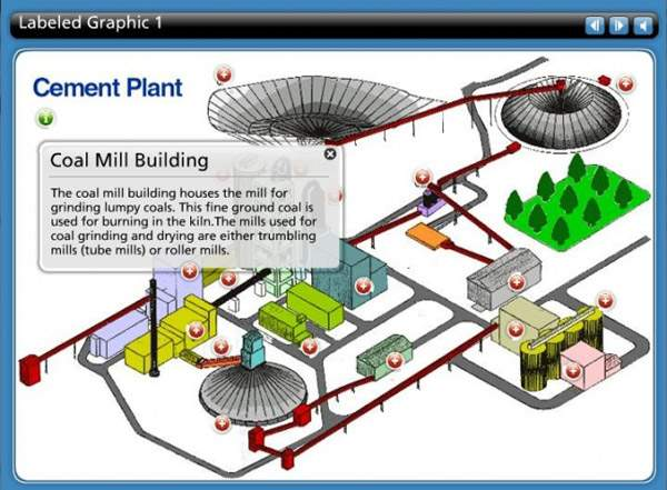 LearnTech – Engaging Interactions - Interactive Learning - Labelled Graphics