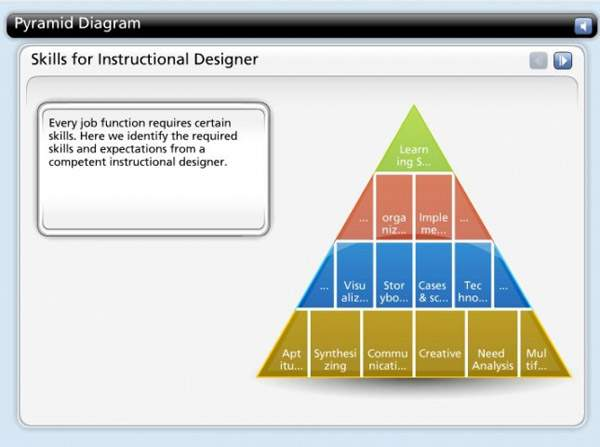 LearnTech – Engaging Interactions - Interactive Learning - Pyramid