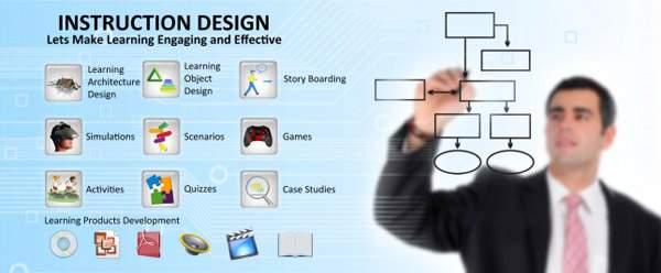 Instruction Design Software | E-Learning Development Process