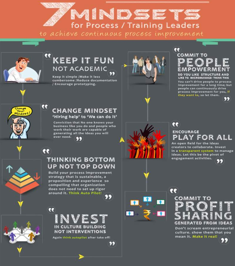 7 Key Mind-sets for Process Leaders for Process Improvement - Process Improvement